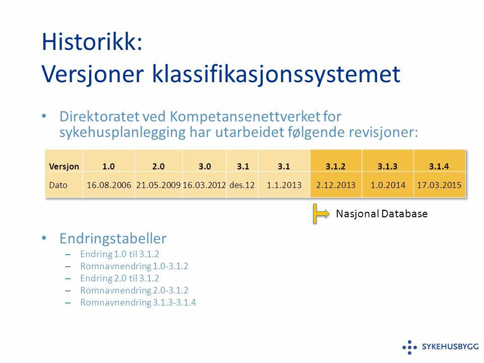 Eksempler på bruk Beregnet kapasitet 2006, faktisk kapasitet og behov 2020.