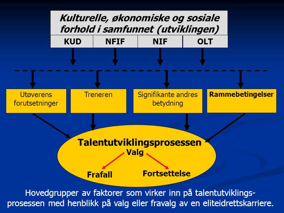 Kulturelle, økonomiske og sosiale forhold i samfunnet (utviklingen) KUDNIFNFIFOLT TrenerenSignifikante andres betydning Rammebetingelser Talentutvikli