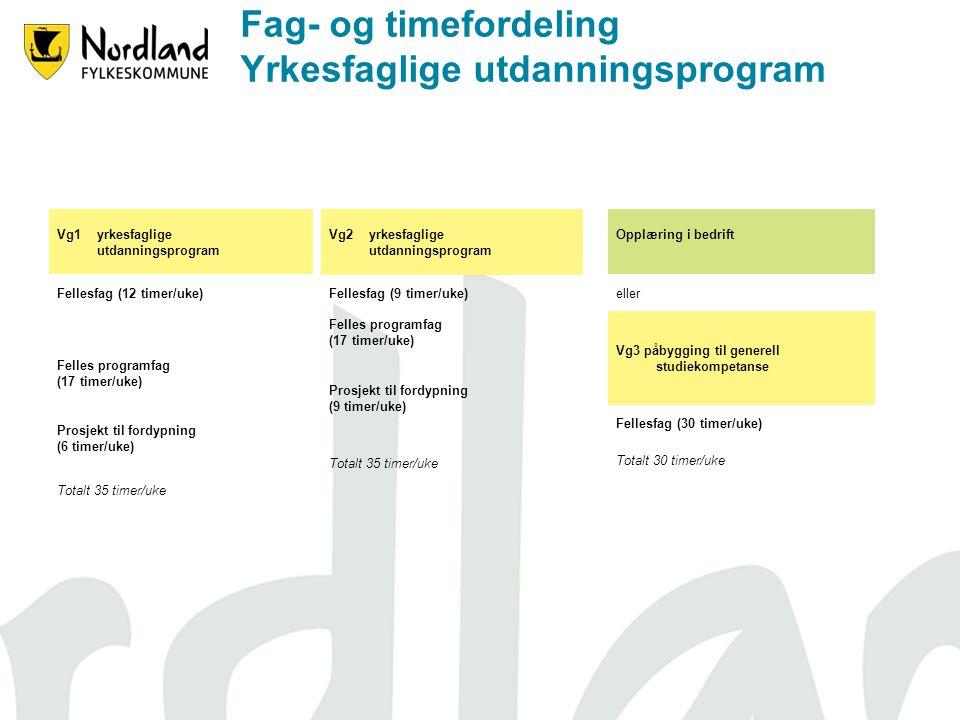 Fag- og timefordeling Yrkesfaglige utdanningsprogram Vg1 yrkesfaglige utdanningsprogram Fellesfag (12 timer/uke) Felles programfag (17 timer/uke) Prosjekt til fordypning (6 timer/uke) Totalt 35 timer/uke Vg2 yrkesfaglige utdanningsprogram Fellesfag (9 timer/uke) Felles programfag (17 timer/uke) Prosjekt til fordypning (9 timer/uke) Totalt 35 timer/uke Opplæring i bedrift eller Vg3 påbygging til generell studiekompetanse Fellesfag (30 timer/uke) Totalt 30 timer/uke