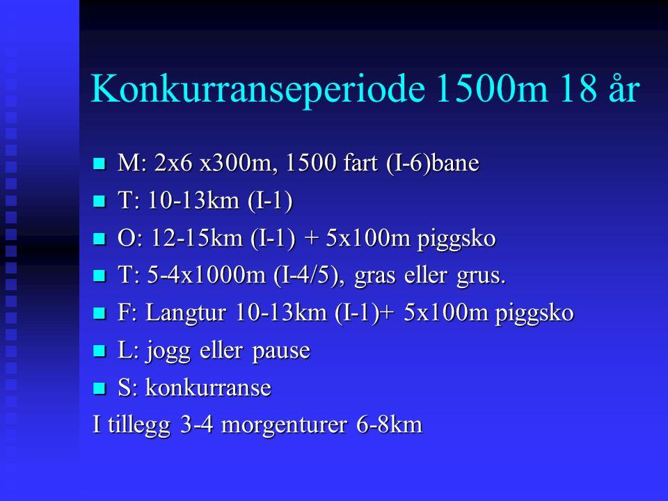 Konkurranseperiode 1500m 18 år M: 2x6 x300m, 1500 fart (I-6)bane M: 2x6 x300m, 1500 fart (I-6)bane T: 10-13km (I-1) T: 10-13km (I-1) O: 12-15km (I-1) + 5x100m piggsko O: 12-15km (I-1) + 5x100m piggsko T: 5-4x1000m (I-4/5), gras eller grus.