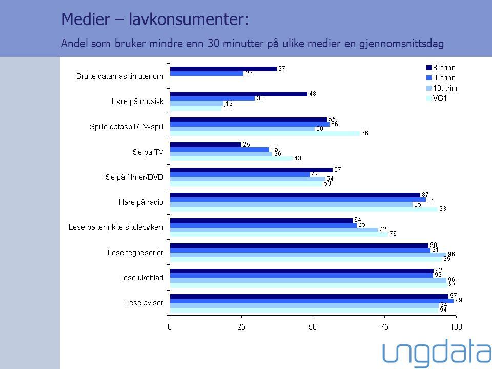 Medier – lavkonsumenter: Andel som bruker mindre enn 30 minutter på ulike medier en gjennomsnittsdag