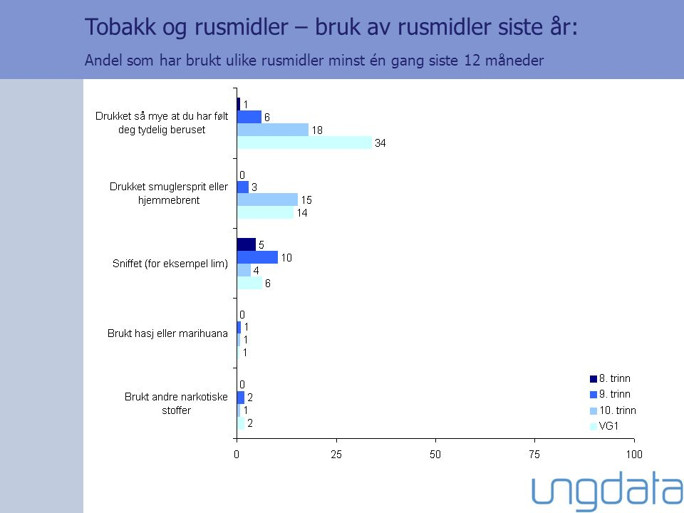Tobakk og rusmidler – bruk av rusmidler siste år: Andel som har brukt ulike rusmidler minst én gang siste 12 måneder