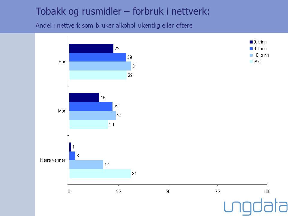 Tobakk og rusmidler – forbruk i nettverk: Andel i nettverk som bruker alkohol ukentlig eller oftere