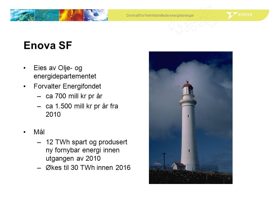 Drivkraft for fremtidsrettede energiløsninger Enova SF Eies av Olje- og energidepartementet Forvalter Energifondet –ca 700 mill kr pr år –ca 1.500 mill kr pr år fra 2010 Mål –12 TWh spart og produsert ny fornybar energi innen utgangen av 2010 –Økes til 30 TWh innen 2016