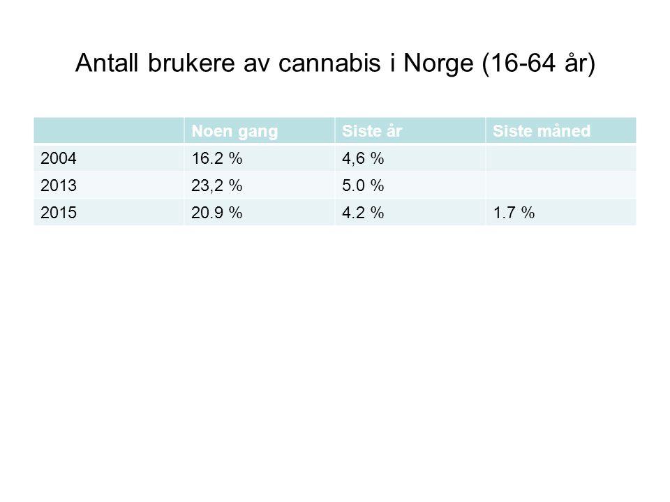 Antall brukere av cannabis i Norge (16-64 år) Noen gangSiste årSiste måned 200416.2 %4,6 % 201323,2 %5.0 % 201520.9 %4.2 %1.7 %
