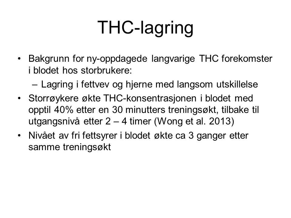 THC-lagring Bakgrunn for ny-oppdagede langvarige THC forekomster i blodet hos storbrukere: –Lagring i fettvev og hjerne med langsom utskillelse Storrøykere økte THC-konsentrasjonen i blodet med opptil 40% etter en 30 minutters treningsøkt, tilbake til utgangsnivå etter 2 – 4 timer (Wong et al.