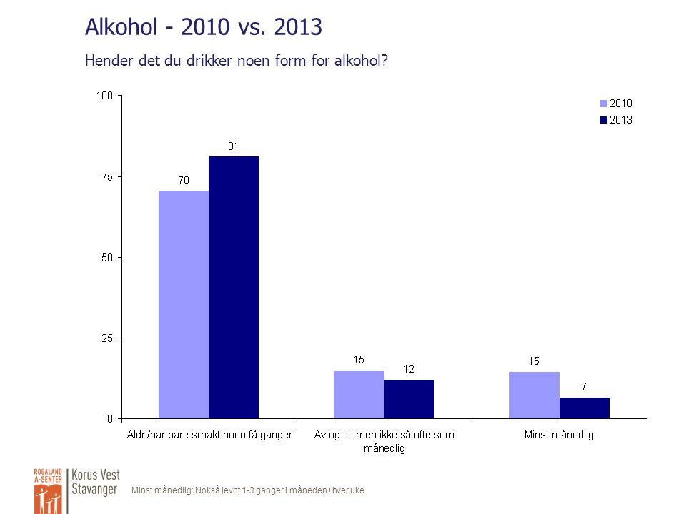 Alkohol - 2010 vs. 2013 Hender det du drikker noen form for alkohol.