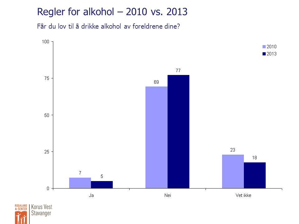 Regler for alkohol – 2010 vs. 2013 Får du lov til å drikke alkohol av foreldrene dine
