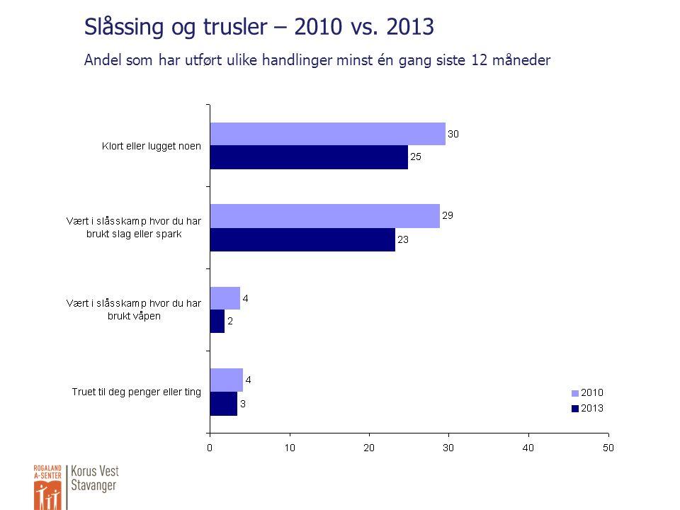 Slåssing og trusler – 2010 vs.
