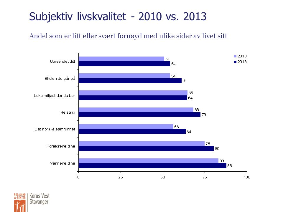 Subjektiv livskvalitet - 2010 vs.