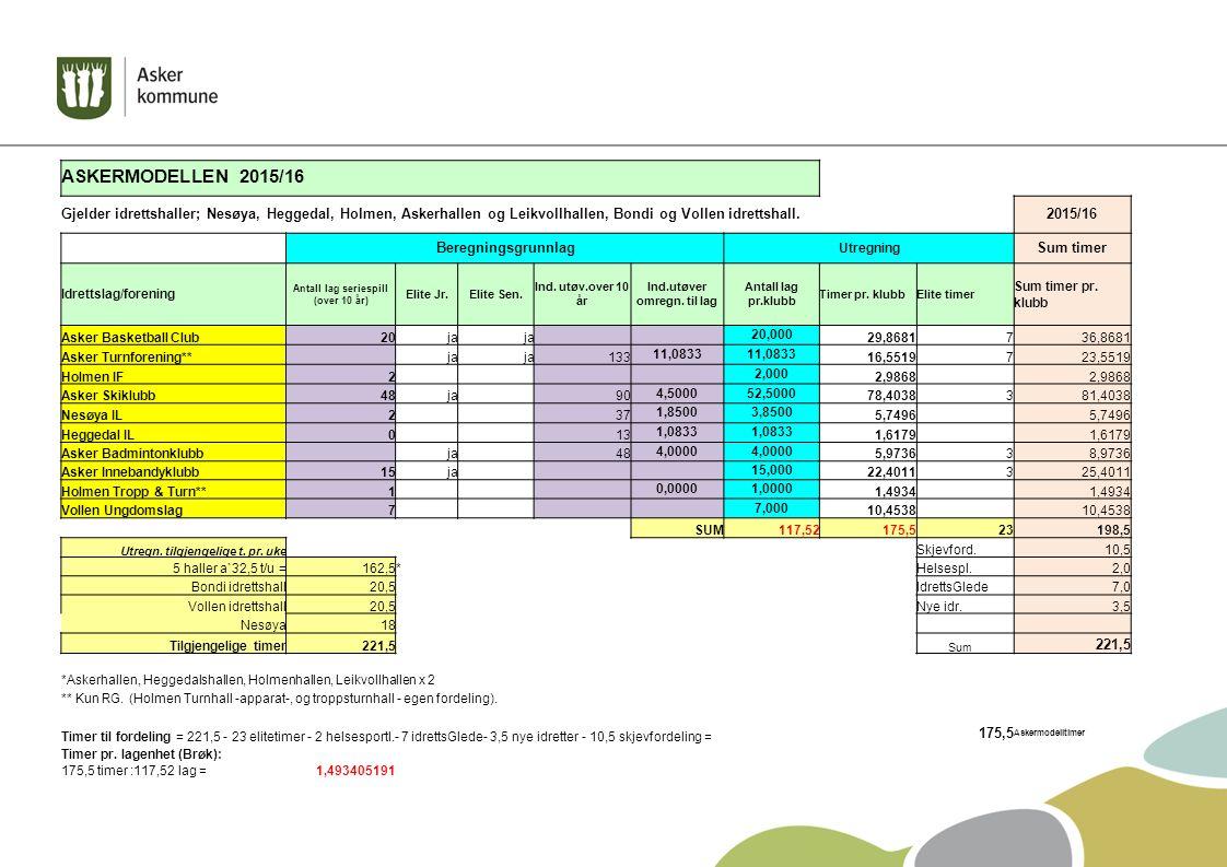 ASKERMODELLEN 2015/16 Gjelder idrettshaller; Nesøya, Heggedal, Holmen, Askerhallen og Leikvollhallen, Bondi og Vollen idrettshall.2015/16 Beregningsgr
