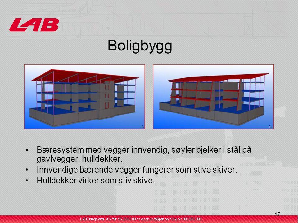 17 Boligbygg Bæresystem med vegger innvendig, søyler bjelker i stål på gavlvegger, hulldekker.