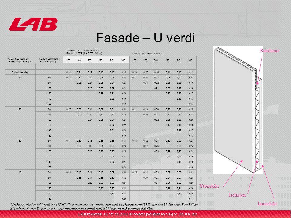 Fasade – U verdi Sundolitt S80 (λ = 0,038 W/mK) Rockwool BEP (λ = 0,035 W/mK) ☀ Neopor 80 (λ = 0,031 W/mK) Areal med redusert isolasjonstykkelse [%] Isolasjonstykkelse i randsoner [mm] 160180200220240260160180200220240260 0 (boligfasade) 0,240,210,190,180,160,150,190,170,160,140,130,12 10600,340,310,290,280,260,250,280,260,240,230,220,21 80 0,280,270,250,240,23 0,240,220,210,200,19 100 0,250,230,220,21 0,200,190,18 120 0,220,210,20 0,180,17 140 0,200,19 0,170,16 160 0,18 0,15 20600,370,360,340,320,310,300,310,290,280,270,260,25 80 0,310,300,280,270,26 0,240,23 0,22 100 0,270,250,24 0,220,210,20 120 0,230,22 0,19 0,18 140 0,210,20 0,17 160 0,19 0,16 30600,410,390,380,360,350,340,330,320,310,300,290,28 80 0,330,320,310,300,29 0,270,260,25 0,24 100 0,280,270,26 0,230,22 0,21 120 0,24 0,23 0,20 0,19 140 0,220,21 0,18 160 0,20 0,16 40600,430,420,410,400,390,380,350,340,330,32 0,31 80 0,350,340,330,32 0,290,280,27 0,26 100 0,29 0,280,27 0,24 0,23 120 0,25 0,24 0,21 0,20 140 0,22 0,19 160 0,20 0,17 Verdiene i tabellen er U-verdi gitt i W/mK.