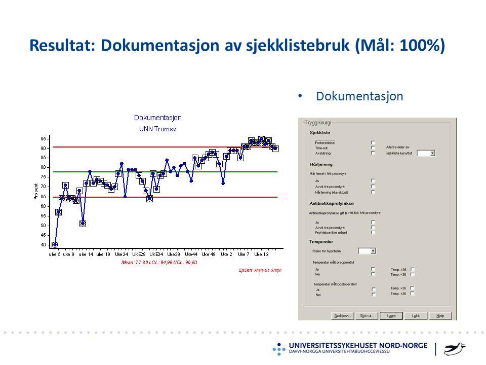 Dokumentasjon Resultat: Dokumentasjon av sjekklistebruk (Mål: 100%)
