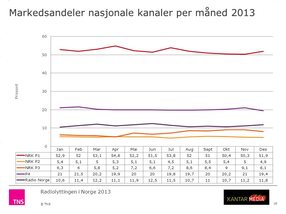 3.14 X AXIS 6.65 BASE MARGIN 5.95 TOP MARGIN 4.52 CHART TOP 11.90 LEFT MARGIN 11.90 RIGHT MARGIN Radiolyttingen i Norge 2013 © TNS Markedsandeler nasj