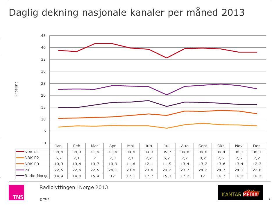 3.14 X AXIS 6.65 BASE MARGIN 5.95 TOP MARGIN 4.52 CHART TOP 11.90 LEFT MARGIN 11.90 RIGHT MARGIN Radiolyttingen i Norge 2013 © TNS 2 Lyttertid