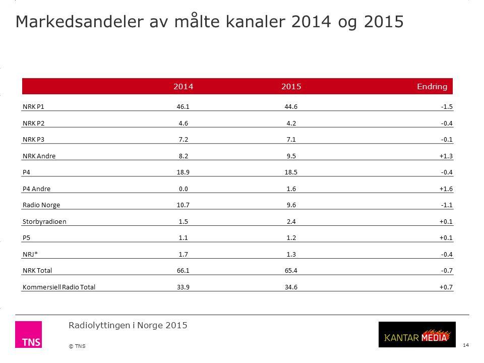 3.14 X AXIS 6.65 BASE MARGIN 5.95 TOP MARGIN 4.52 CHART TOP 11.90 LEFT MARGIN 11.90 RIGHT MARGIN Radiolyttingen i Norge 2015 © TNS Markedsandeler av målte kanaler 2014 og 2015 14 20142015Endring NRK P146.144.6-1.5 NRK P24.64.2-0.4 NRK P37.27.1-0.1 NRK Andre8.29.5+1.3 P418.918.5-0.4 P4 Andre0.01.6+1.6 Radio Norge10.79.6-1.1 Storbyradioen1.52.4+0.1 P51.11.2+0.1 NRJ*1.71.3-0.4 NRK Total66.165.4-0.7 Kommersiell Radio Total33.934.6+0.7