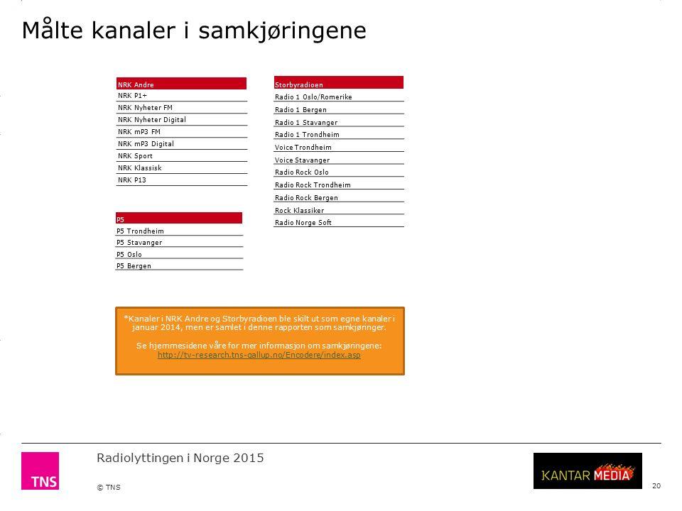 3.14 X AXIS 6.65 BASE MARGIN 5.95 TOP MARGIN 4.52 CHART TOP 11.90 LEFT MARGIN 11.90 RIGHT MARGIN Radiolyttingen i Norge 2015 © TNS Målte kanaler i samkjøringene 20 NRK Andre NRK P1+ NRK Nyheter FM NRK Nyheter Digital NRK mP3 FM NRK mP3 Digital NRK Sport NRK Klassisk NRK P13 P5 P5 Trondheim P5 Stavanger P5 Oslo P5 Bergen *Kanaler i NRK Andre og Storbyradioen ble skilt ut som egne kanaler i januar 2014, men er samlet i denne rapporten som samkjøringer.
