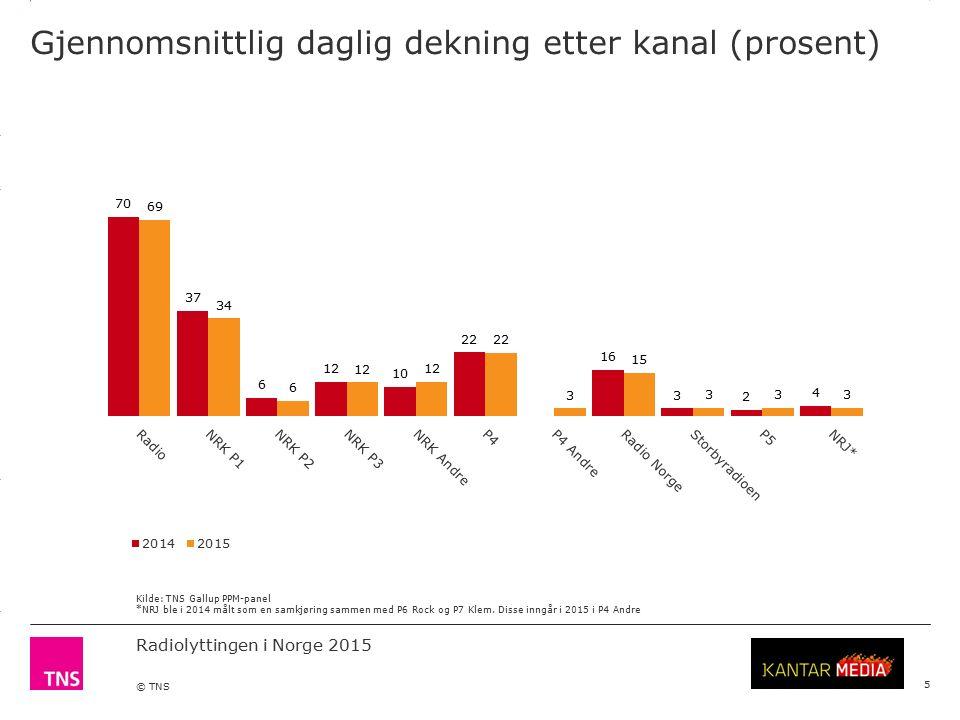 3.14 X AXIS 6.65 BASE MARGIN 5.95 TOP MARGIN 4.52 CHART TOP 11.90 LEFT MARGIN 11.90 RIGHT MARGIN Radiolyttingen i Norge 2015 © TNS Gjennomsnittlig daglig dekning etter kanal (prosent) 5 Kilde: TNS Gallup PPM-panel *NRJ ble i 2014 målt som en samkjøring sammen med P6 Rock og P7 Klem.
