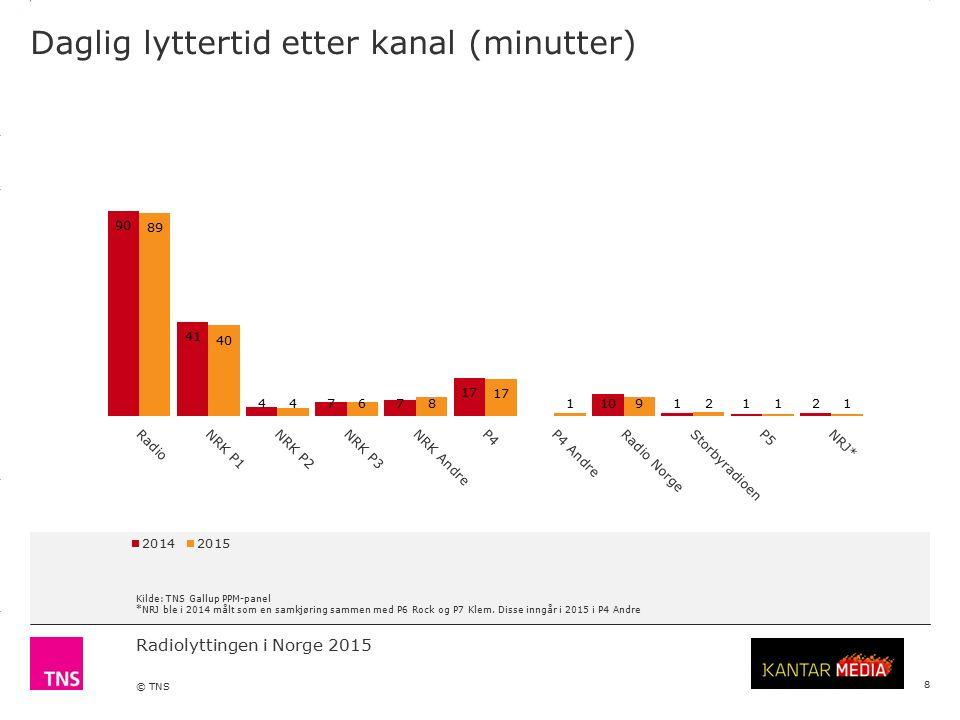 3.14 X AXIS 6.65 BASE MARGIN 5.95 TOP MARGIN 4.52 CHART TOP 11.90 LEFT MARGIN 11.90 RIGHT MARGIN Radiolyttingen i Norge 2015 © TNS Daglig lyttertid etter kanal (minutter) 8 Kilde: TNS Gallup PPM-panel *NRJ ble i 2014 målt som en samkjøring sammen med P6 Rock og P7 Klem.