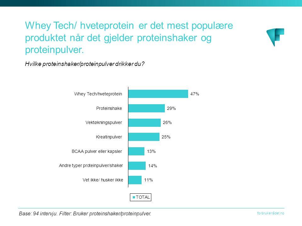 forbrukerrådet.no Whey Tech/ hveteprotein er det mest populære produktet når det gjelder proteinshaker og proteinpulver.