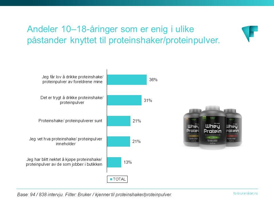 forbrukerrådet.no Andeler 10–18-åringer som er enig i ulike påstander knyttet til proteinshaker/proteinpulver. Base: 94 / 838 intervju. Filter: Bruker