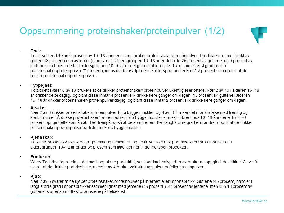 forbrukerrådet.no Oppsummering proteinshaker/proteinpulver (1/2) Bruk: Totalt sett er det kun 9 prosent av 10–18-åringene som bruker proteinshaker/pro