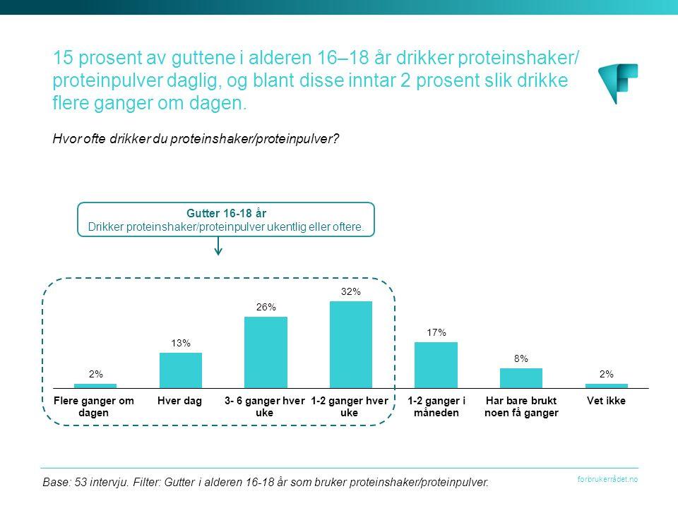 forbrukerrådet.no Base: 53 intervju. Filter: Gutter i alderen 16-18 år som bruker proteinshaker/proteinpulver. 15 prosent av guttene i alderen 16–18 å