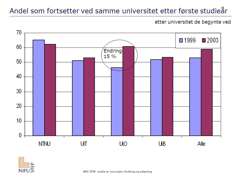 NIFU STEP studier av innovasjon, forskning og utdanning Andel som fortsetter ved samme universitet etter første studieår etter universitet de begynte ved Endring: 15 %