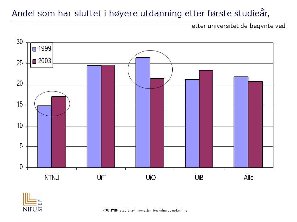 NIFU STEP studier av innovasjon, forskning og utdanning Andel som har sluttet i høyere utdanning etter første studieår, etter universitet de begynte ved