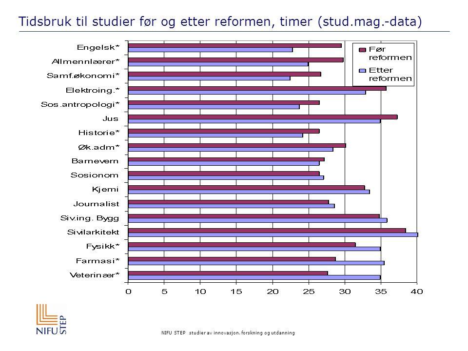 NIFU STEP studier av innovasjon, forskning og utdanning Tidsbruk til studier før og etter reformen, timer (stud.mag.-data)