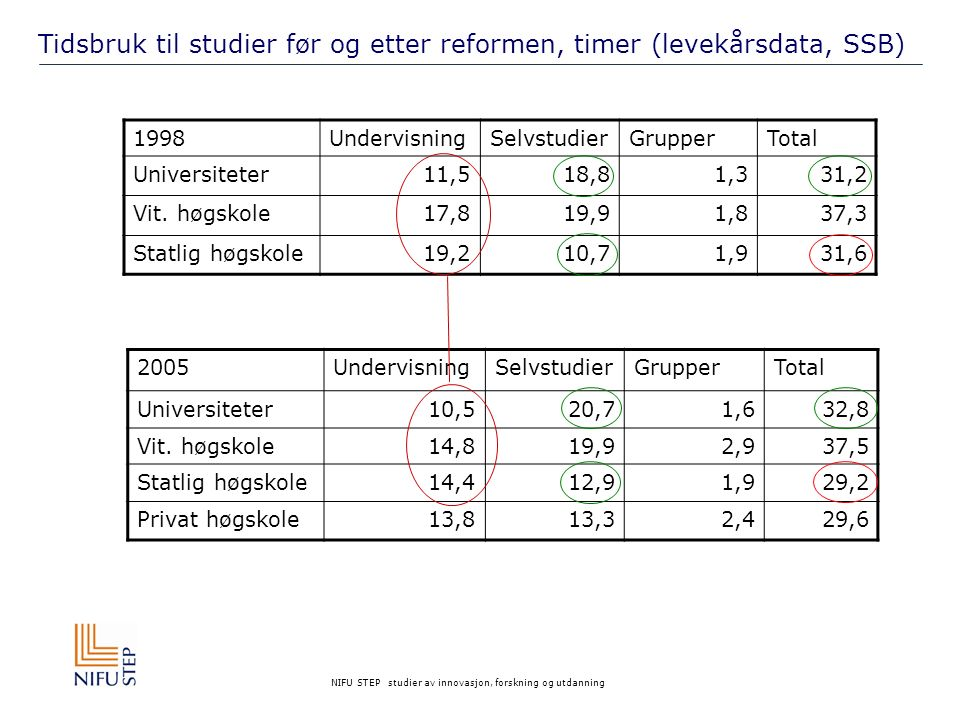 NIFU STEP studier av innovasjon, forskning og utdanning Tidsbruk til studier før og etter reformen, timer (levekårsdata, SSB) 1998UndervisningSelvstudierGrupperTotal Universiteter11,518,81,331,2 Vit.