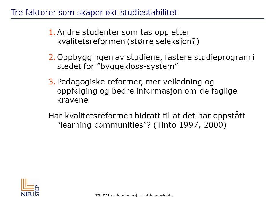 NIFU STEP studier av innovasjon, forskning og utdanning Tre faktorer som skaper økt studiestabilitet 1.Andre studenter som tas opp etter kvalitetsreformen (større seleksjon ) 2.Oppbyggingen av studiene, fastere studieprogram i stedet for byggekloss-system 3.Pedagogiske reformer, mer veiledning og oppfølging og bedre informasjon om de faglige kravene Har kvalitetsreformen bidratt til at det har oppstått learning communities .