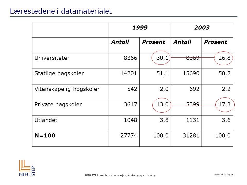 NIFU STEP studier av innovasjon, forskning og utdanning Aldersfordeling i datamaterialet Gjennomsnittsalder for 1999-kullet: 23,1 år Gjennomsnittsalder for 2003-kullet: 24,3 år
