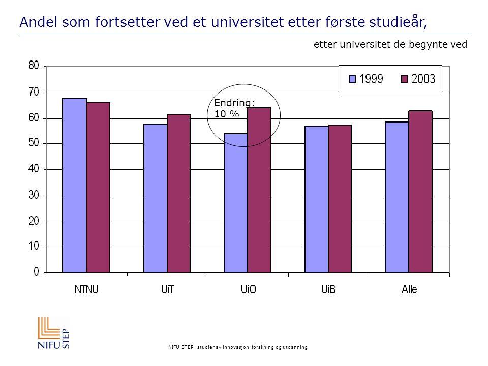 NIFU STEP studier av innovasjon, forskning og utdanning Andel som fortsetter ved et universitet etter første studieår, etter universitet de begynte ved Endring: 10 %