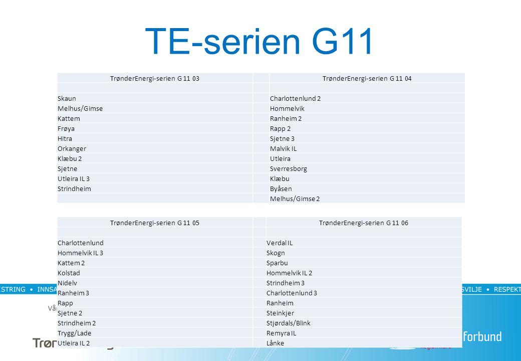 TE-serien G11 TrønderEnergi-serien G 11 03TrønderEnergi-serien G 11 04 SkaunCharlottenlund 2 Melhus/GimseHommelvik KattemRanheim 2 FrøyaRapp 2 HitraSjetne 3 OrkangerMalvik IL Klæbu 2Utleira SjetneSverresborg Utleira IL 3Klæbu StrindheimByåsen Melhus/Gimse 2 TrønderEnergi-serien G 11 05TrønderEnergi-serien G 11 06 CharlottenlundVerdal IL Hommelvik IL 3Skogn Kattem 2Sparbu KolstadHommelvik IL 2 NidelvStrindheim 3 Ranheim 3Charlottenlund 3 RappRanheim Sjetne 2Steinkjer Strindheim 2Stjørdals/Blink Trygg/LadeRemyra IL Utleira IL 2Lånke