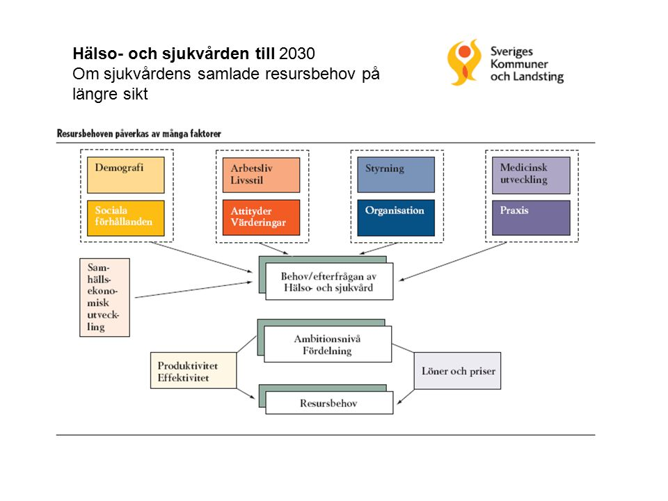Hälso- och sjukvården till 2030 Om sjukvårdens samlade resursbehov på längre sikt