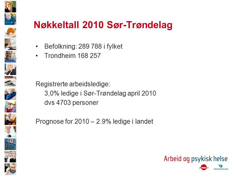 Nøkkeltall Sør-Trøndelag Sykefravær 4.Tertial 09 – 7,6 % totalt sykefravær –Legemeldt 6,4 % –Egenmeldt 1,2% (0,9% 3.tertial) –Psykiske lidelser totalt 19 %på landsbasis 10,6% lettere psykiske plager 7,8 % angst og depresjon 0,6% andre