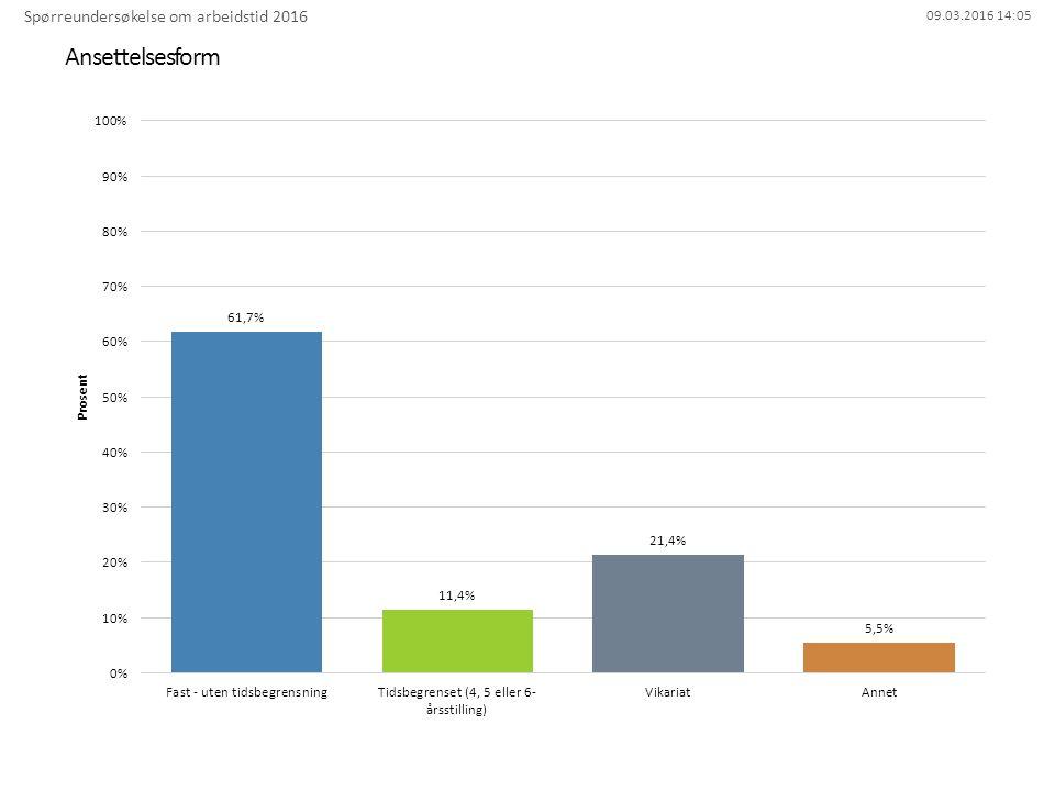 09.03.2016 14:05 Ansettelsesform Spørreundersøkelse om arbeidstid 2016