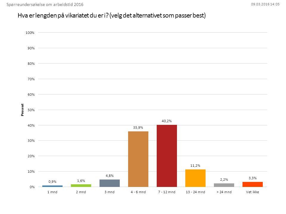 09.03.2016 14:05 Hva er lengden på vikariatet du er i? (velg det alternativet som passer best) Spørreundersøkelse om arbeidstid 2016