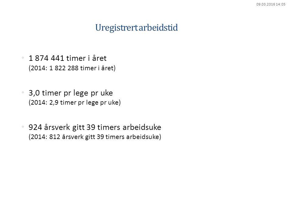 09.03.2016 14:05 Uregistrert arbeidstid 1 874 441 timer i året (2014: 1 822 288 timer i året) 3,0 timer pr lege pr uke (2014: 2,9 timer pr lege pr uke