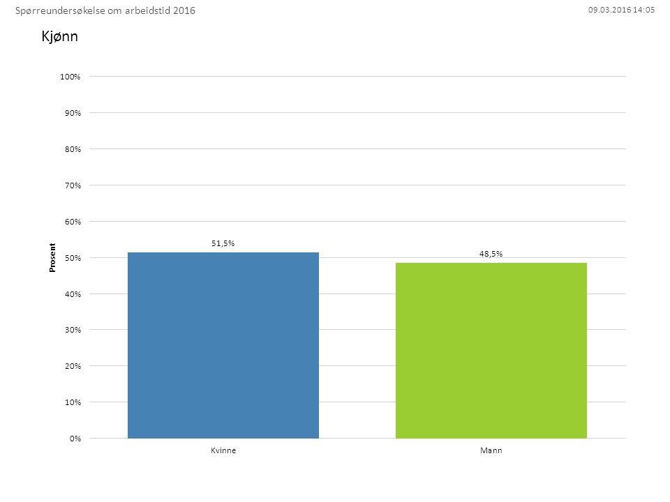 09.03.2016 14:05 Kjønn Spørreundersøkelse om arbeidstid 2016