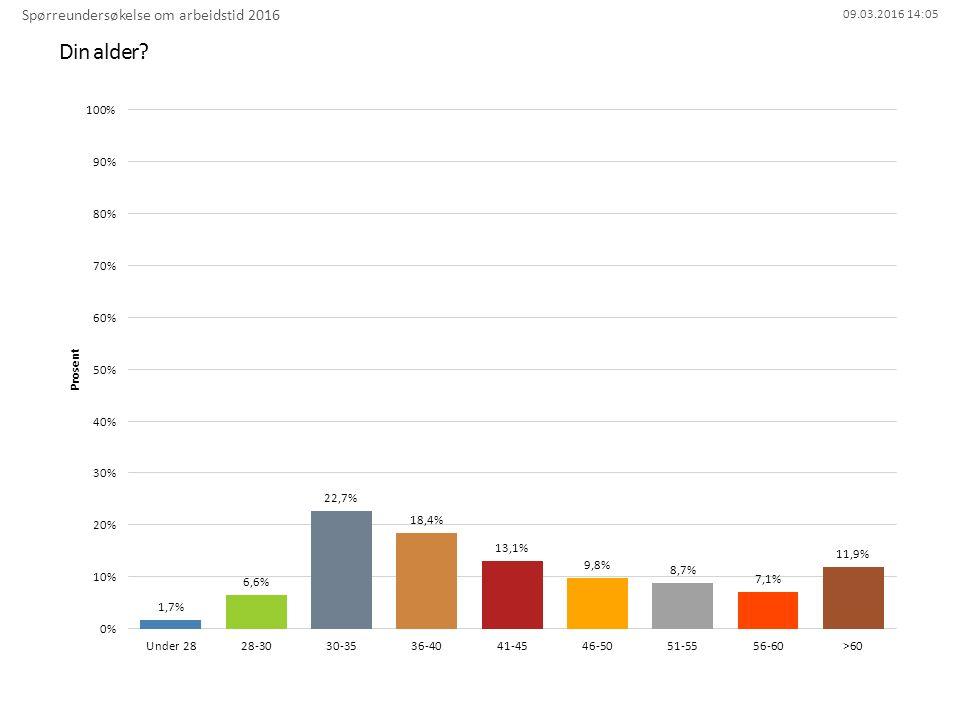 09.03.2016 14:05 Helseforetak/sykehus Spørreundersøkelse om arbeidstid 2016