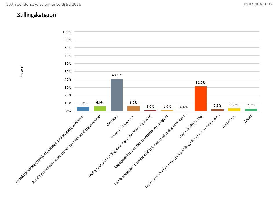 09.03.2016 14:05 Stillingskategori Spørreundersøkelse om arbeidstid 2016