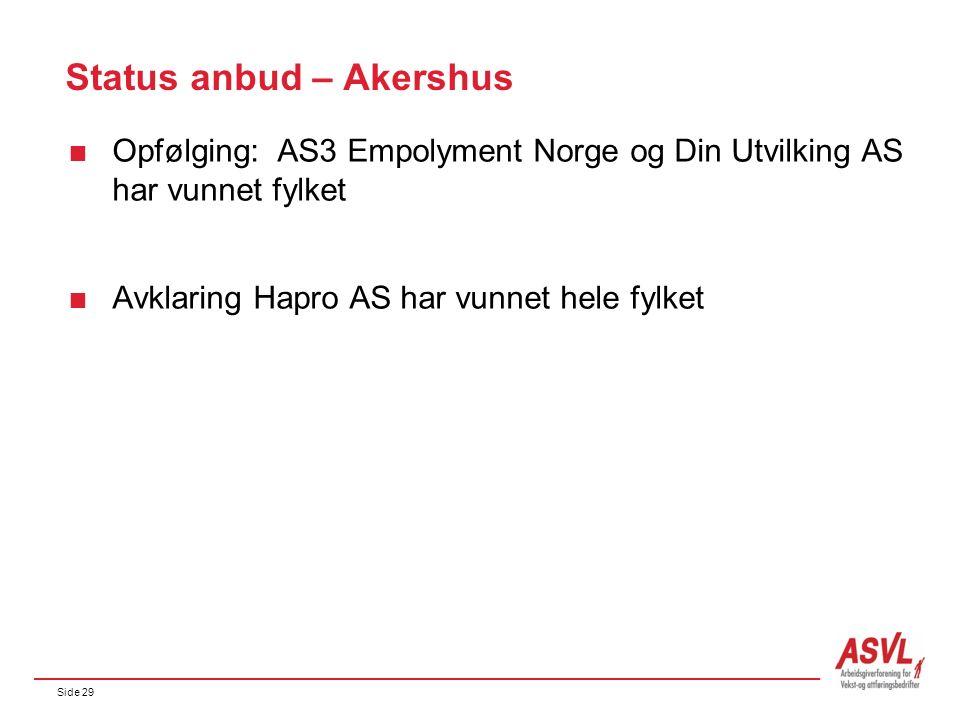 Side 29 Status anbud – Akershus  Opfølging: AS3 Empolyment Norge og Din Utvilking AS har vunnet fylket  Avklaring Hapro AS har vunnet hele fylket