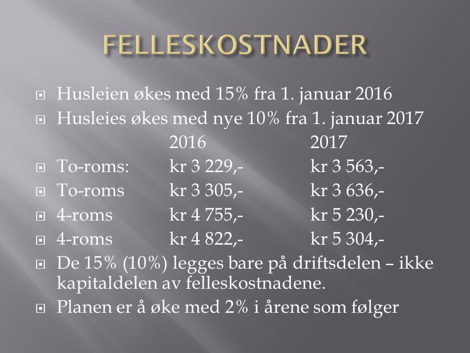  Husleien økes med 15% fra 1. januar 2016  Husleies økes med nye 10% fra 1.