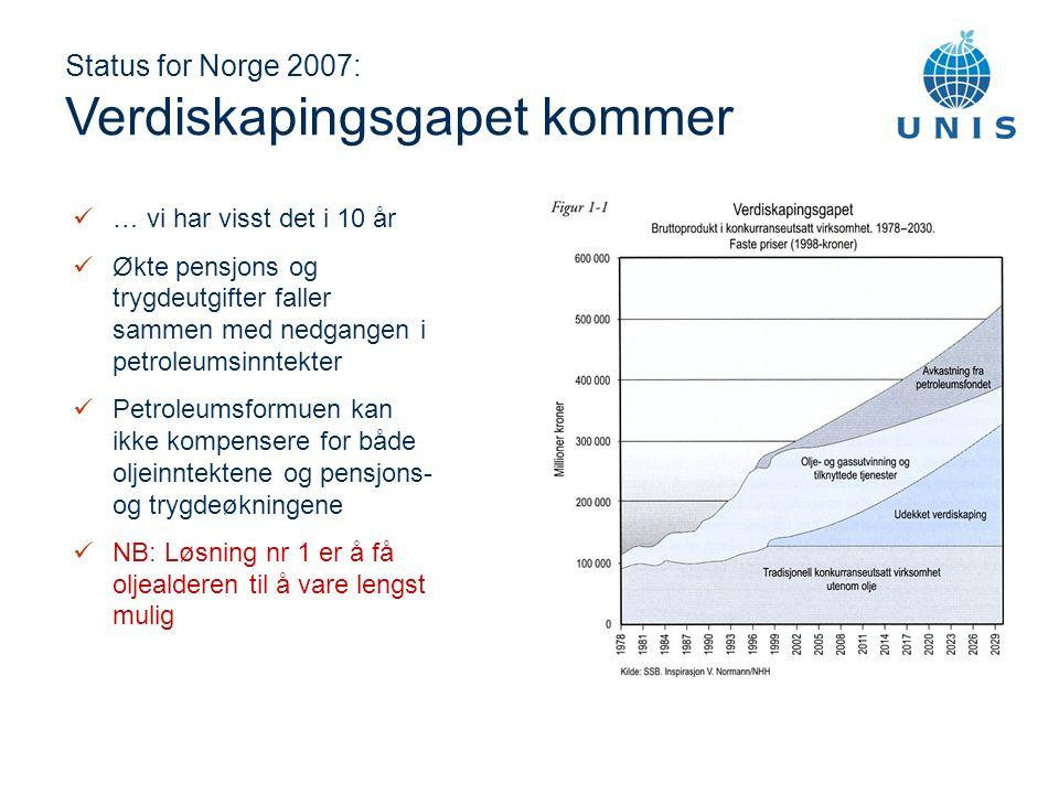 Status for Norge 2007: Verdiskapingsgapet kommer … vi har visst det i 10 år Økte pensjons og trygdeutgifter faller sammen med nedgangen i petroleumsinntekter Petroleumsformuen kan ikke kompensere for både oljeinntektene og pensjons- og trygdeøkningene NB: Løsning nr 1 er å få oljealderen til å vare lengst mulig