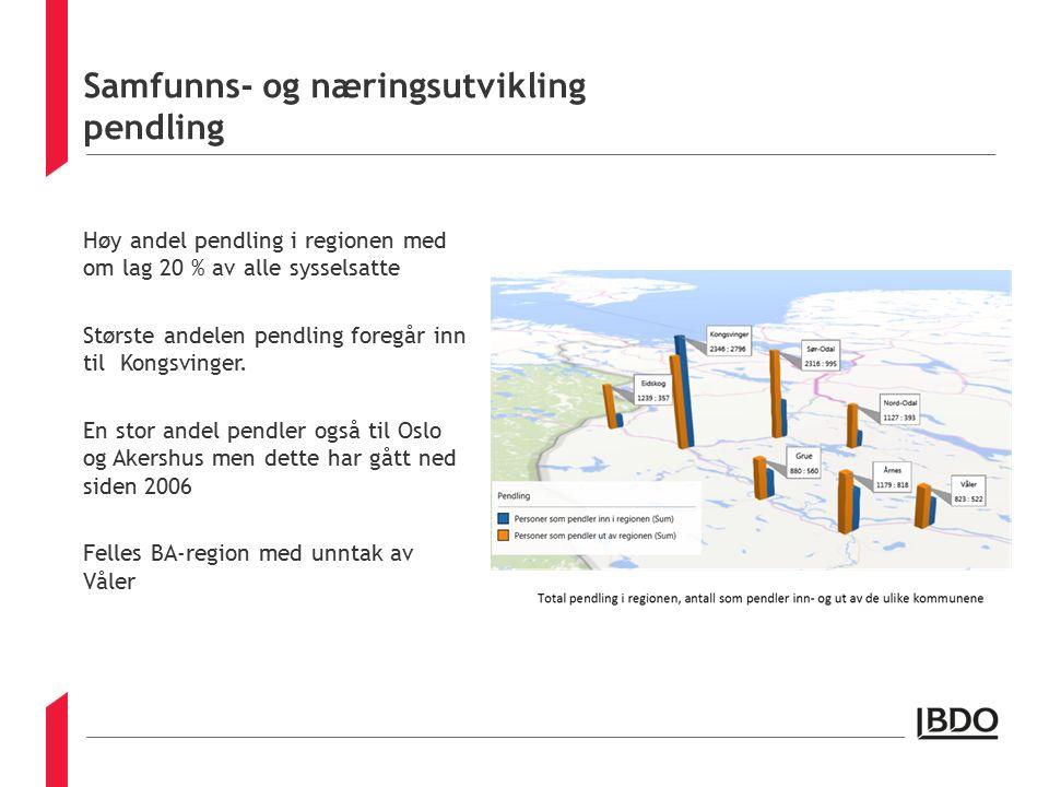 Samfunns- og næringsutvikling pendling Høy andel pendling i regionen med om lag 20 % av alle sysselsatte Største andelen pendling foregår inn til Kongsvinger.