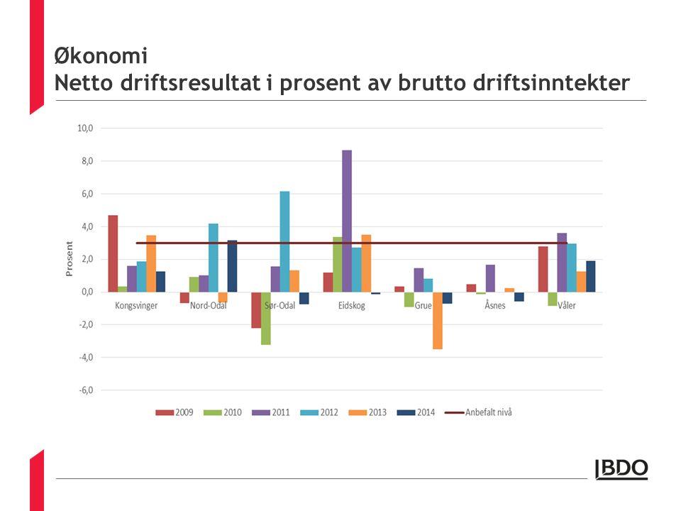 Økonomi Netto driftsresultat i prosent av brutto driftsinntekter