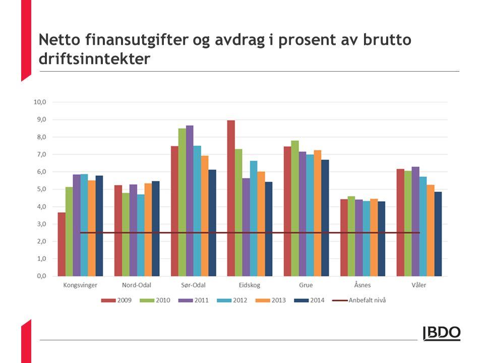 Netto finansutgifter og avdrag i prosent av brutto driftsinntekter